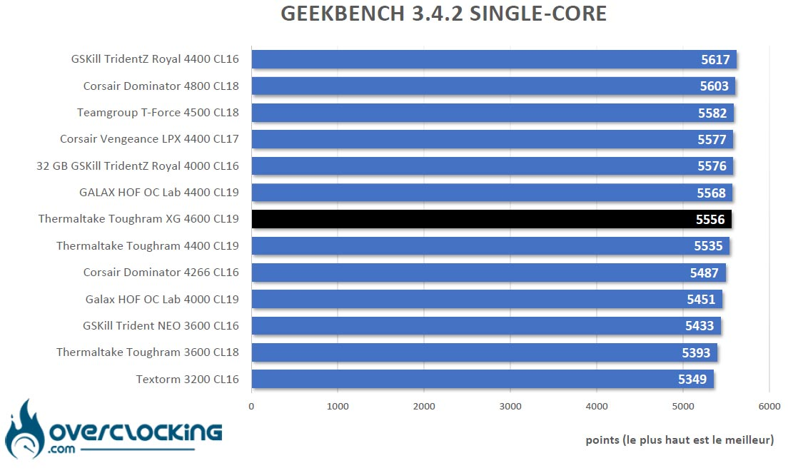 Geekbench 3 Thermaltake Toughram XG RGB