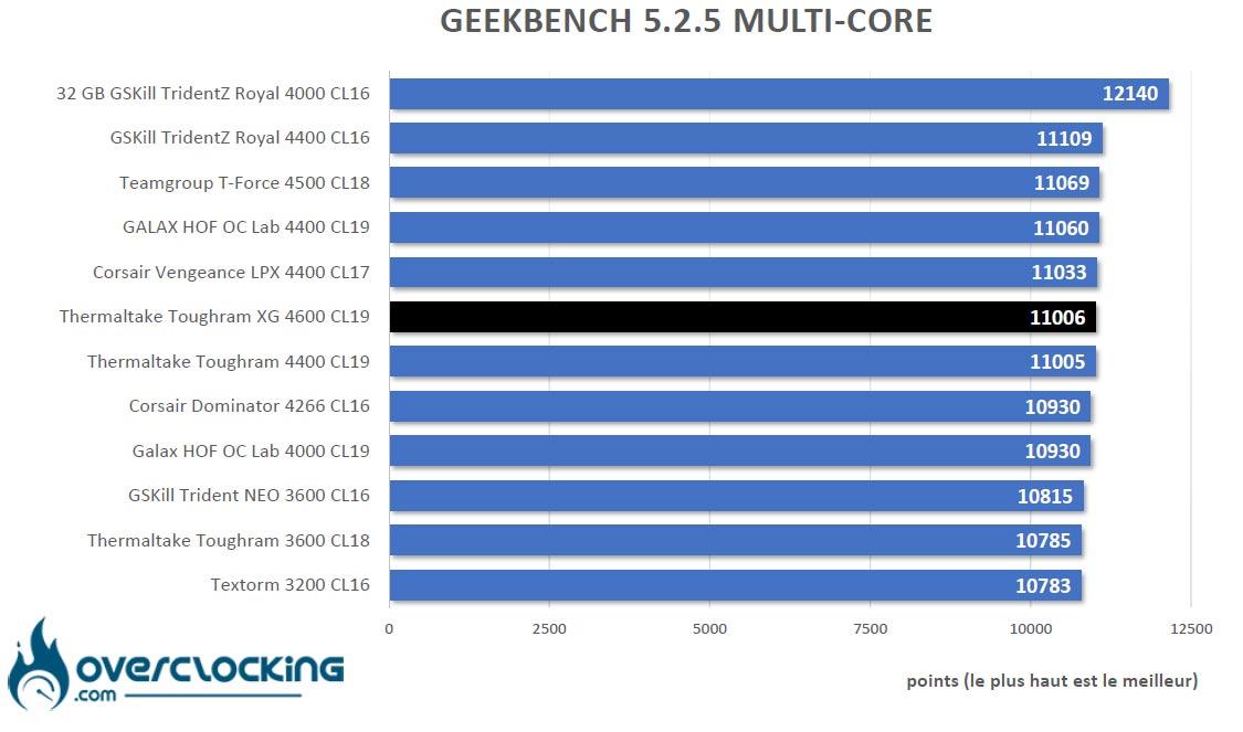 Geekbench 5 Thermaltake Toughram XG RGB