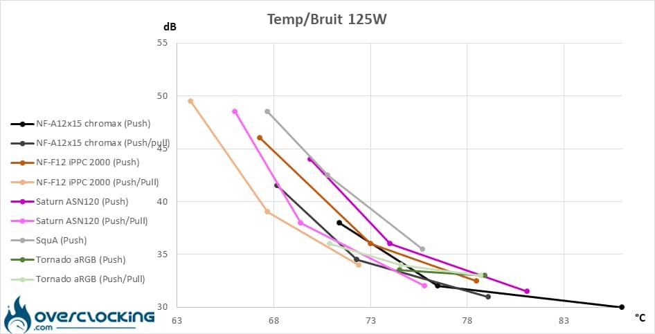 Noctua NF-A12x15 PWM chromax.black.swap températures/bruit