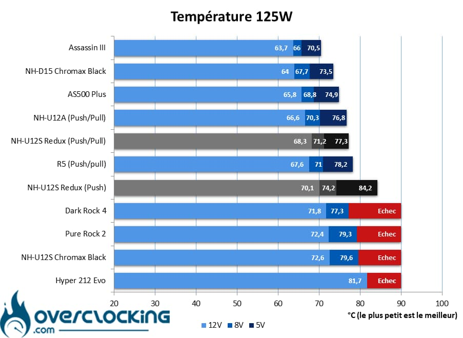 Noctua NH-U12S Redux températures 125W