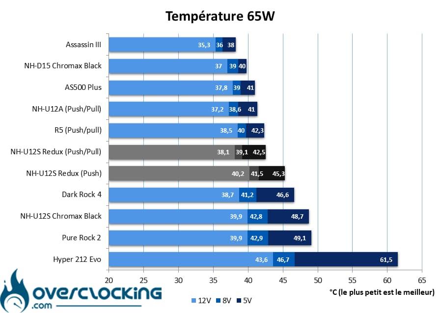 températures 65W