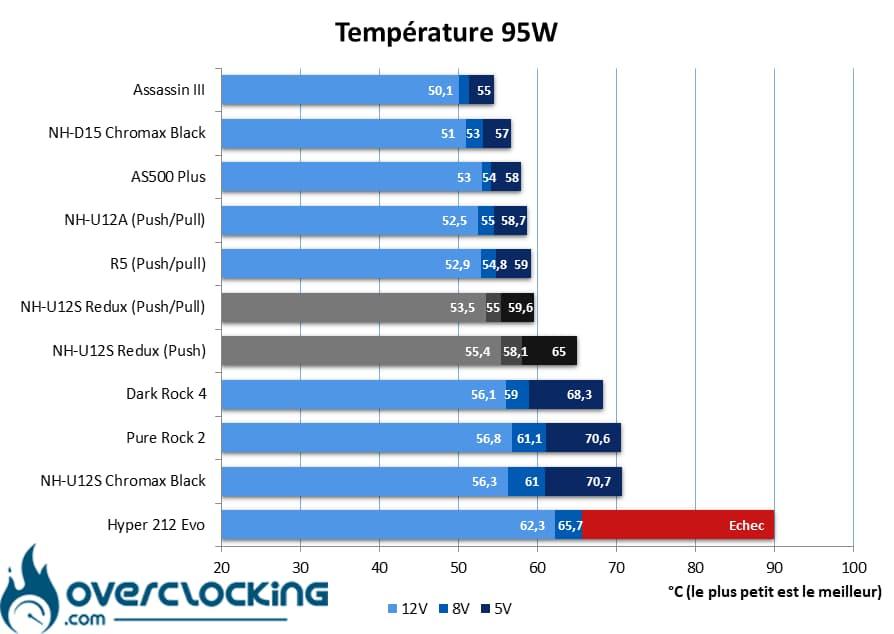 Noctua NH-U12S Redux températures 95W
