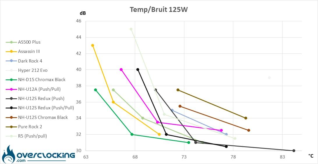 températures/bruit 125W