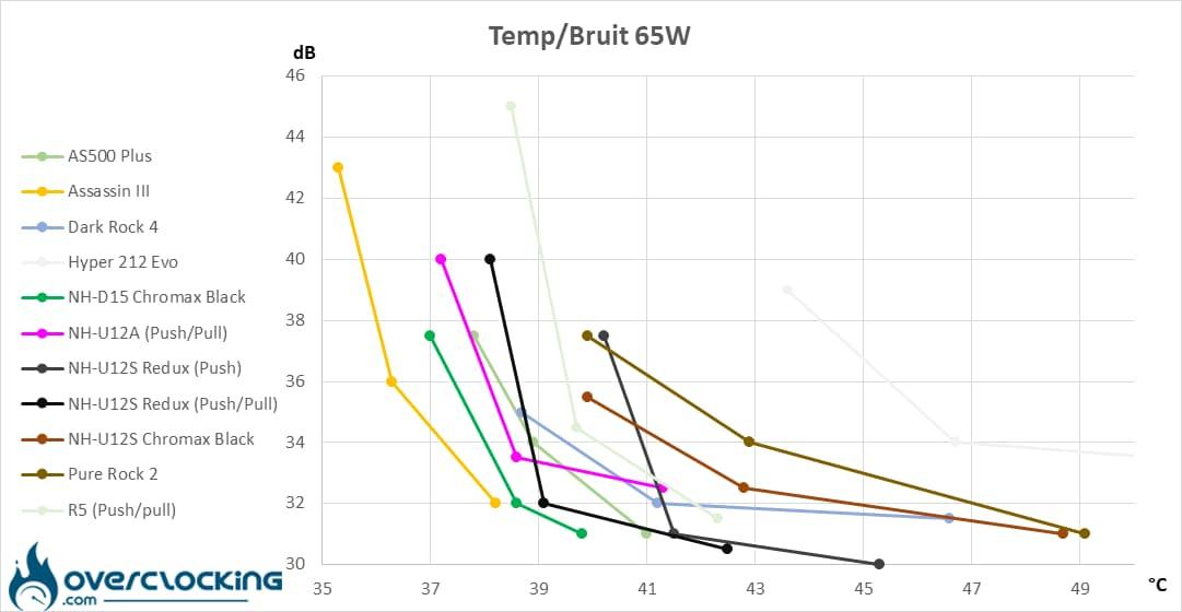 Redux températures/bruit 65W