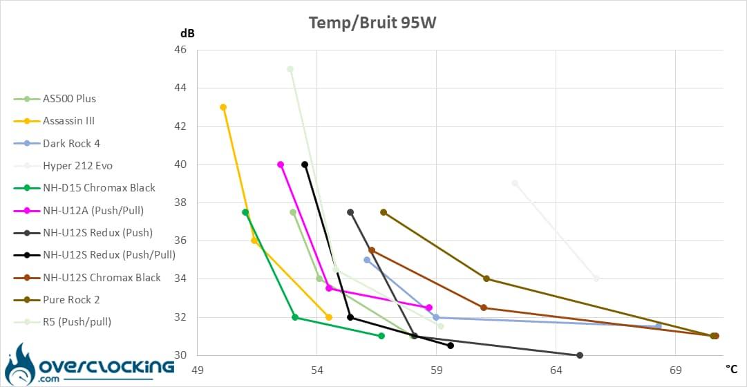 températures/bruit 95W