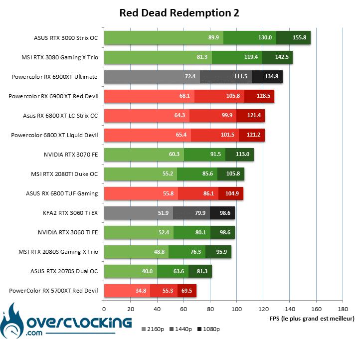 RDR2 Powercolor RX 6900 XT Red Devil Ultimate
