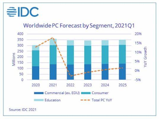 idc PC market