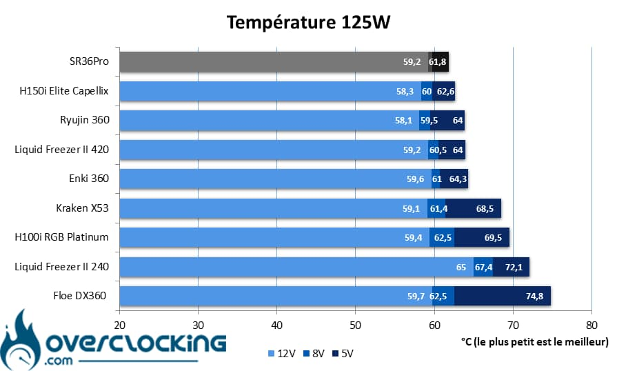 In Win SR36 Pro températures 125W