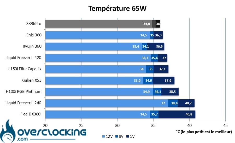 In Win SR36 Pro températures 65W