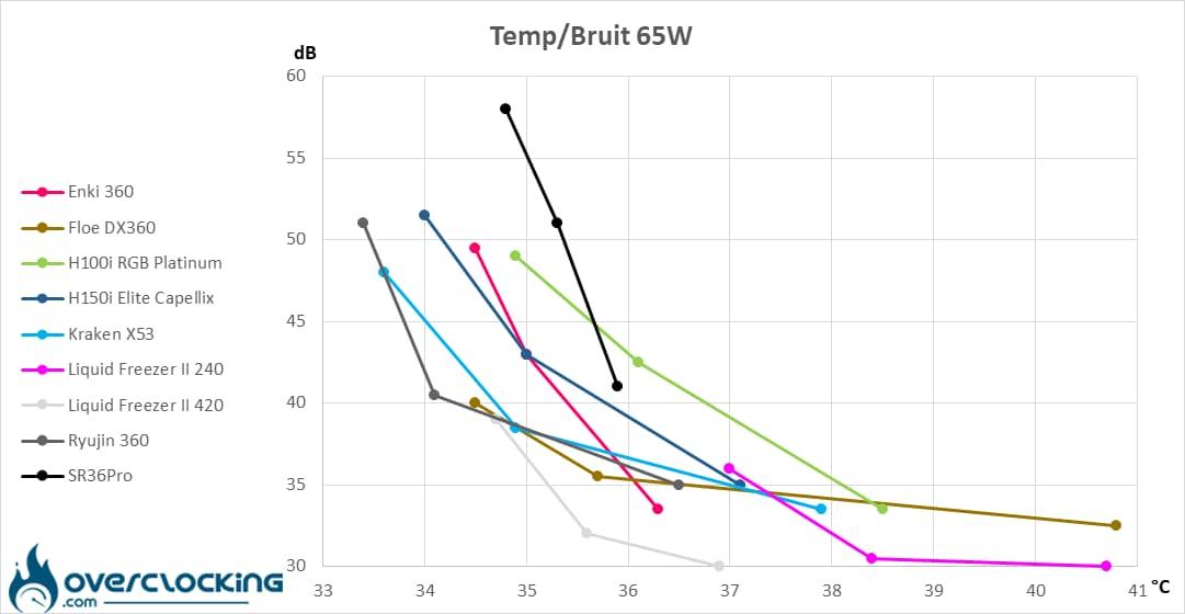 In Win SR36 Pro températures/bruit 65W