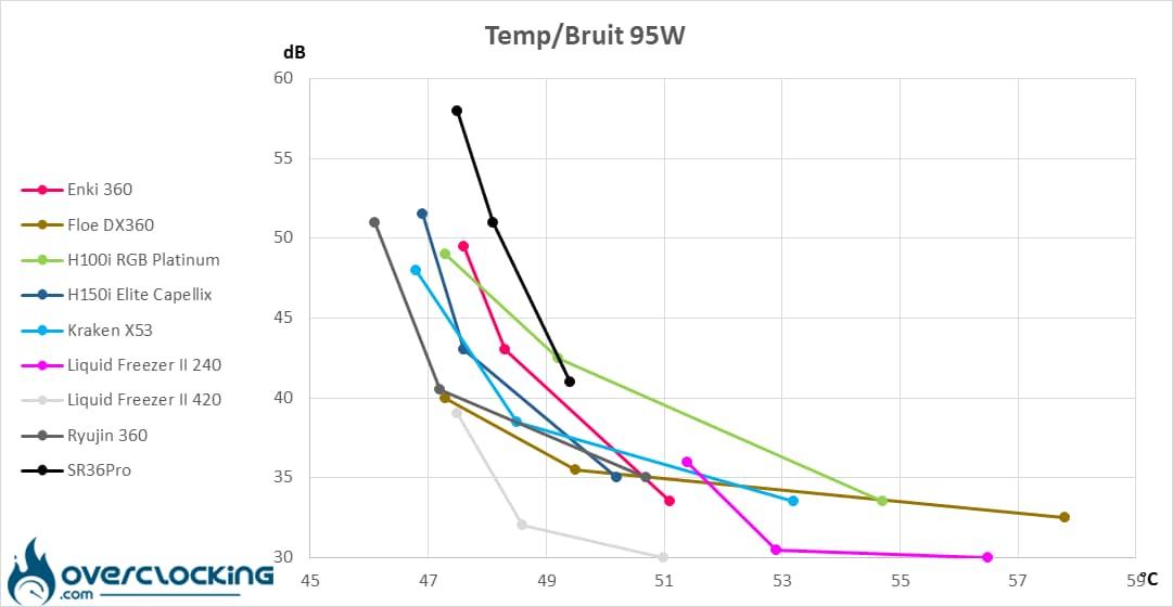 In Win SR36 Pro températures/bruit 95W