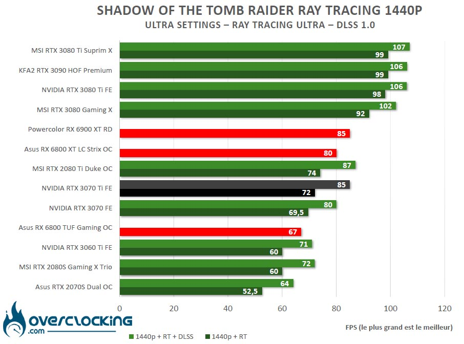 RT et DLSS Shadow of Tomb Raider