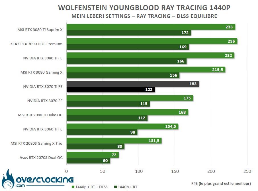RT et DLSS Wolfenstein Youngblood