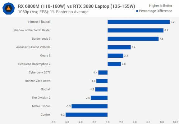 Laptop_AMD_RX-6800M benchmarks