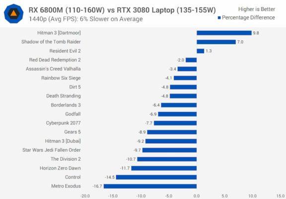 Laptop_AMD_RX-6800M