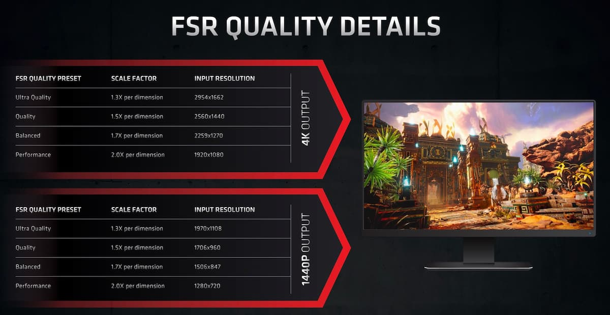 FSR explains