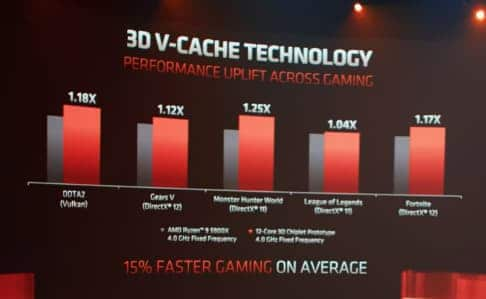 AMD benchmark zen 3D