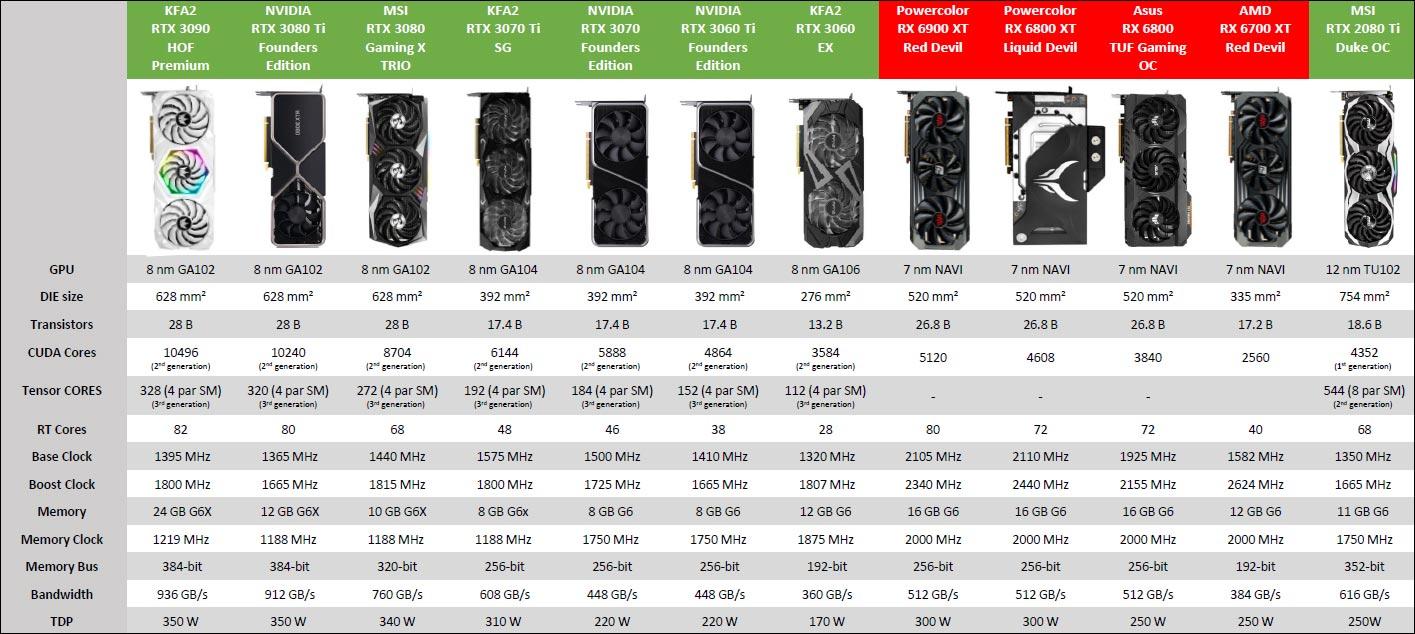 Tableau comparo GPU testés