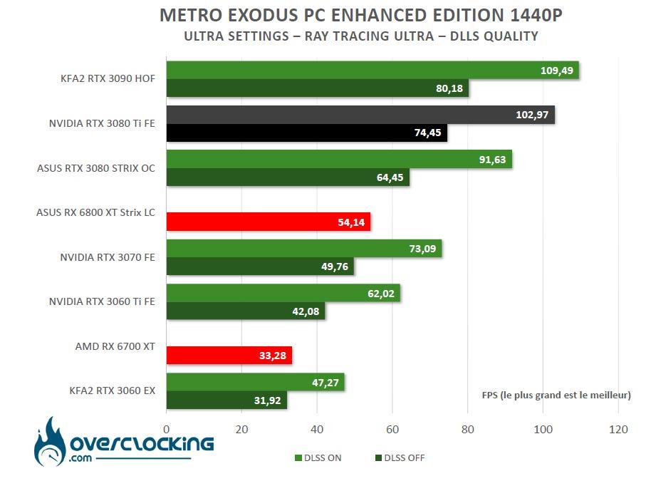 Ray Tracing Metro Exodus
