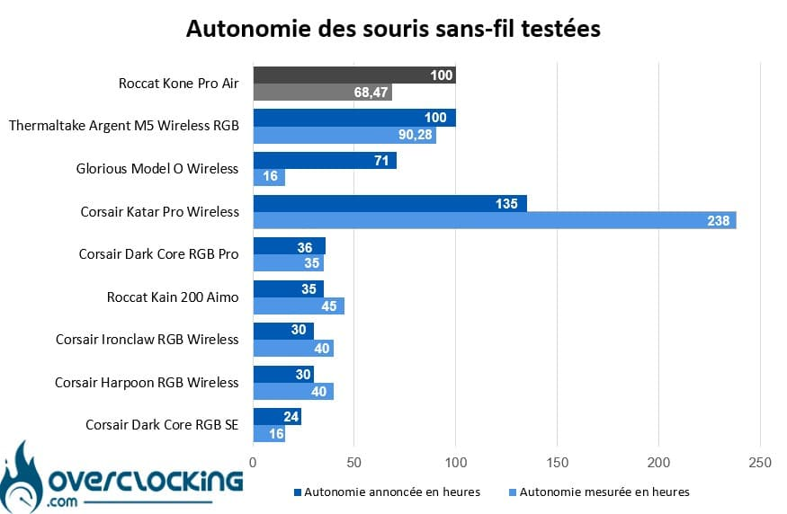 Autonomie Batterie - Roccat Kone Pro Air