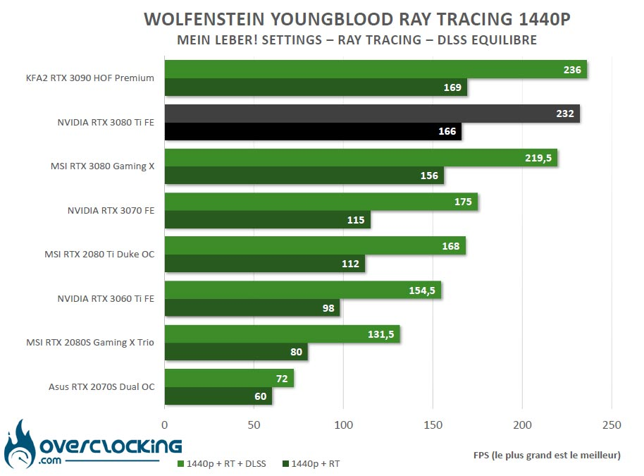 Ray Tracing Wolfenstein Youngblood