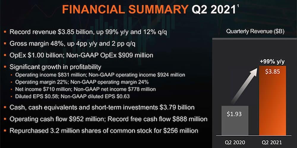 AMD résultats q2 2021