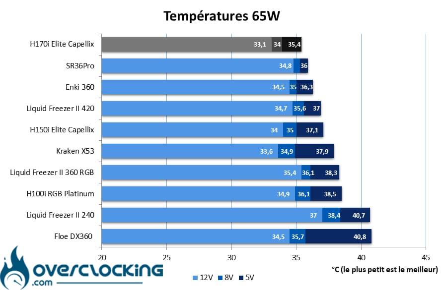 Corsair H170i Elite Capellix températures 65W