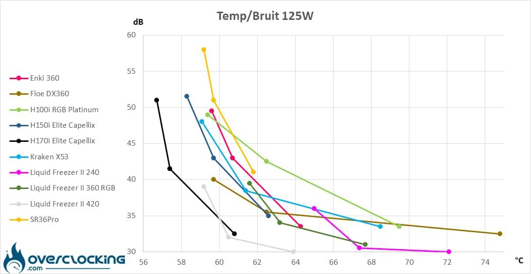 Corsair H170i Elite Capellix températures/bruit 125W