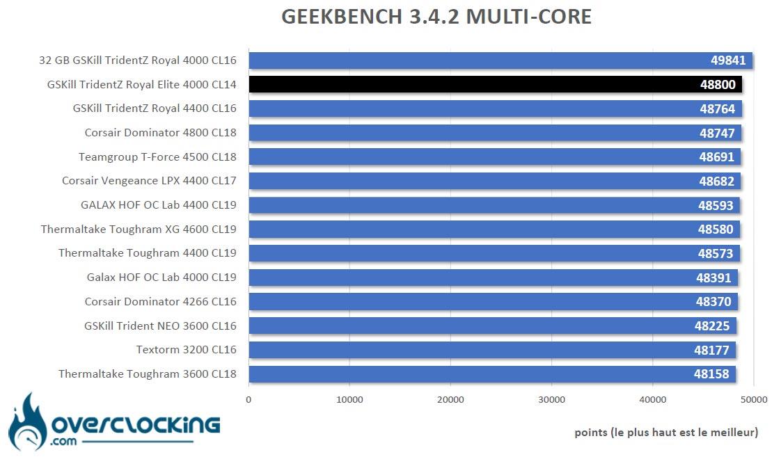 Geekbench 3.4.2 GSKill Trident Z Royal Elite 4000 C14