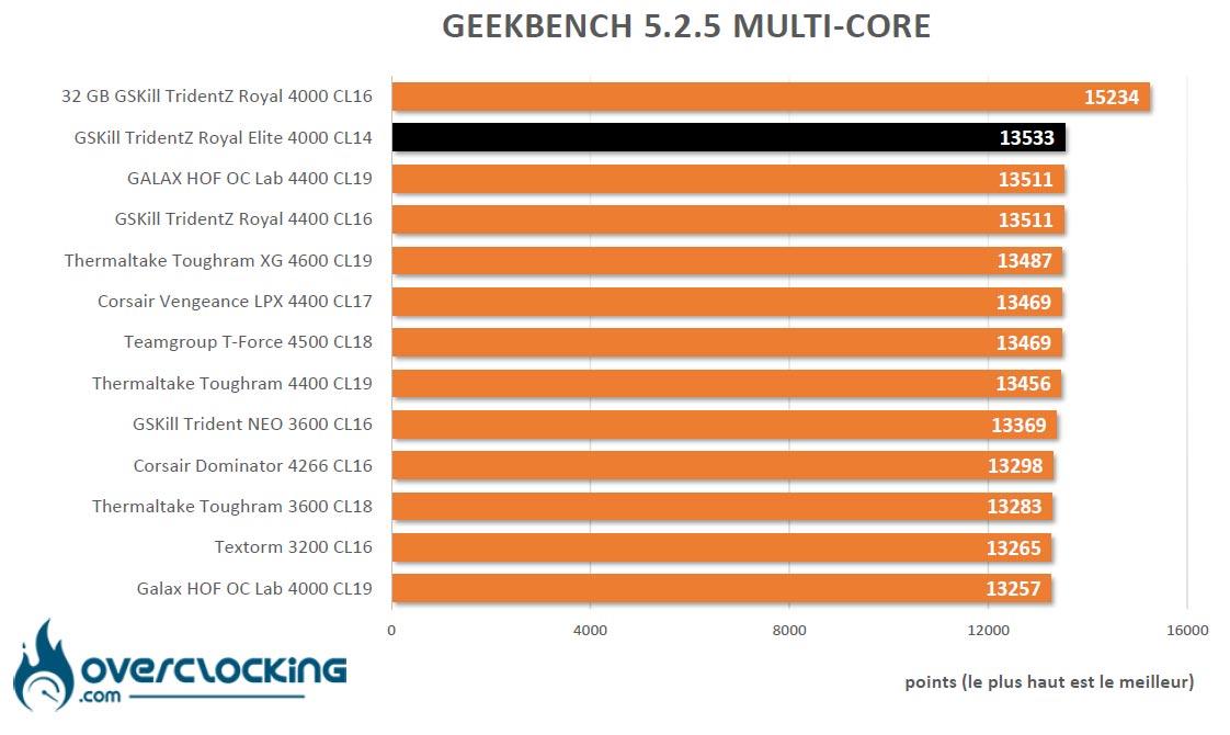 Geekbench 5.2.5 GSKill Trident Z Royal Elite 4000 C14