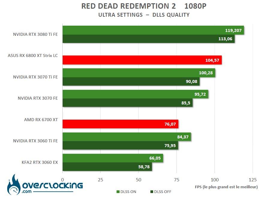 Benchmark Red Dead Redemption 2 DLSS