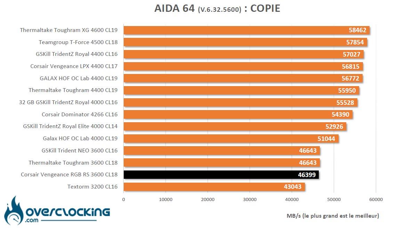 Aida 64 AMD Corsair Vengeance RGB RS
