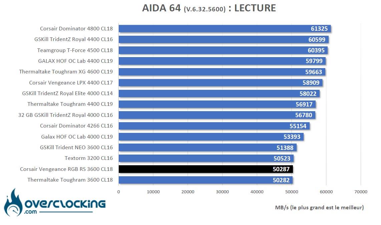 Aida 64 Intel Corsair Vengeance RGB RS