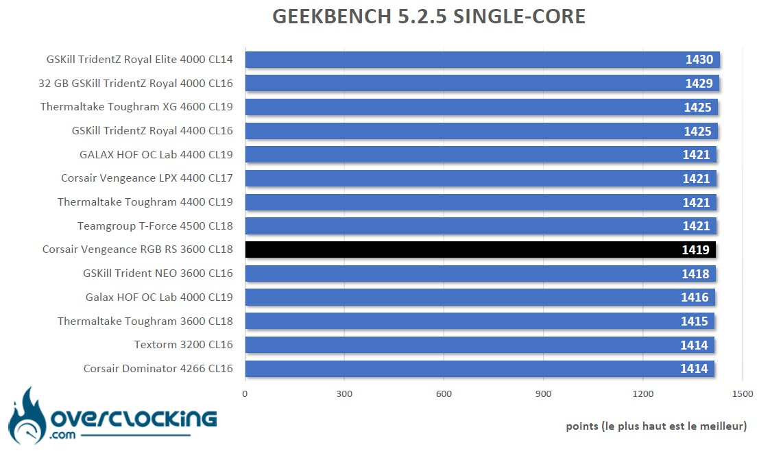 Geekbench 5 Intel Corsair Vengeance RGB RS