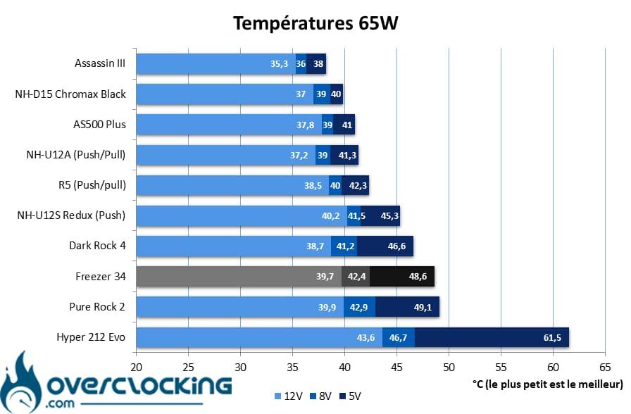 Arctic Freezer 34 températures 65W