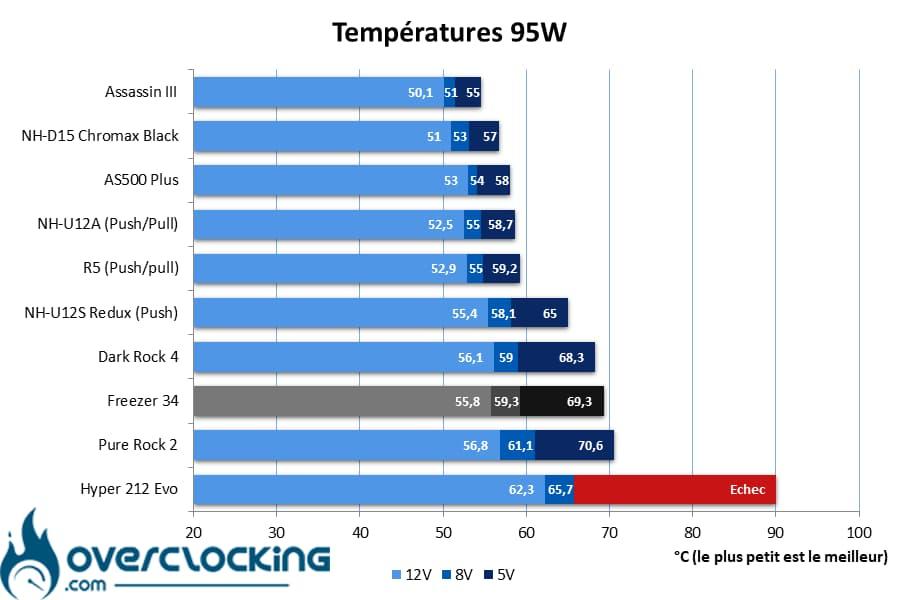 Arctic Freezer 34 températures 95W