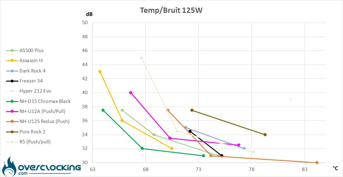 Arctic Freezer 34 températures/bruit 125W