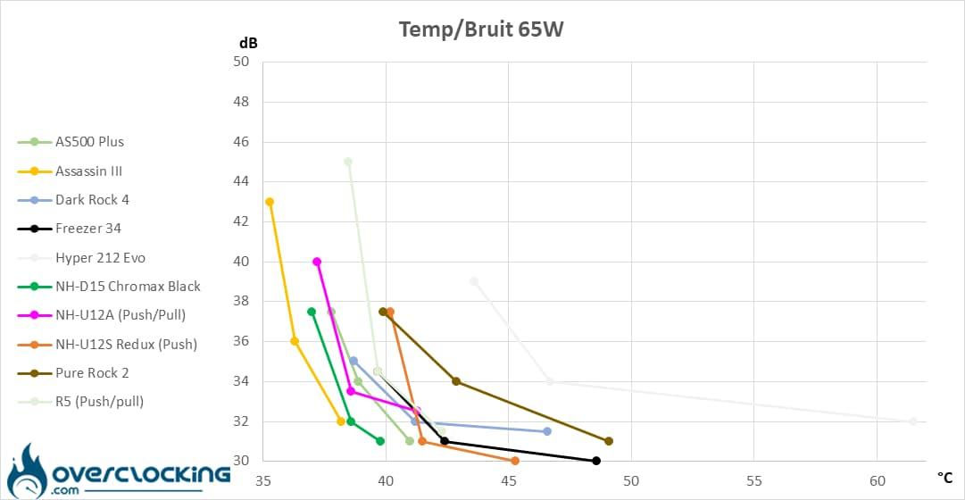 Arctic Freezer 34 températures/bruit 65W