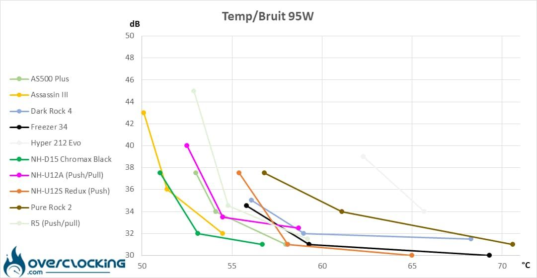Arctic Freezer 34 températures/bruit 95W