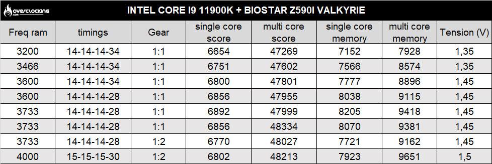 biostar z590i valkyrie gb3