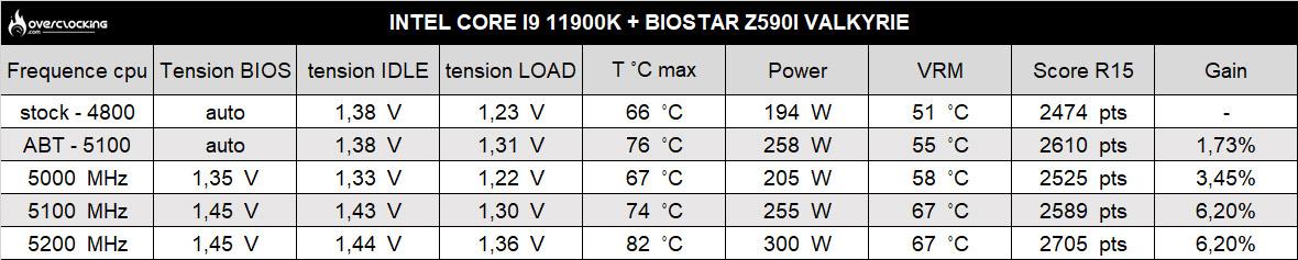 biostar z590i valkyrie r15