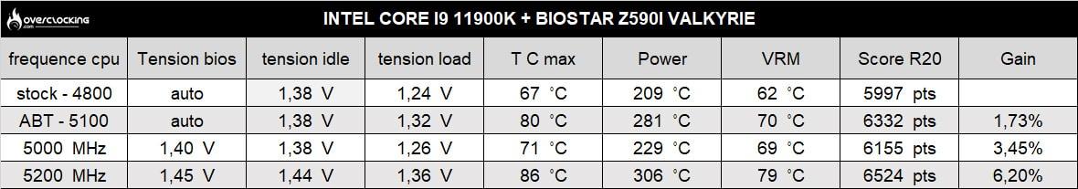 biostar z590i valkyrie r20