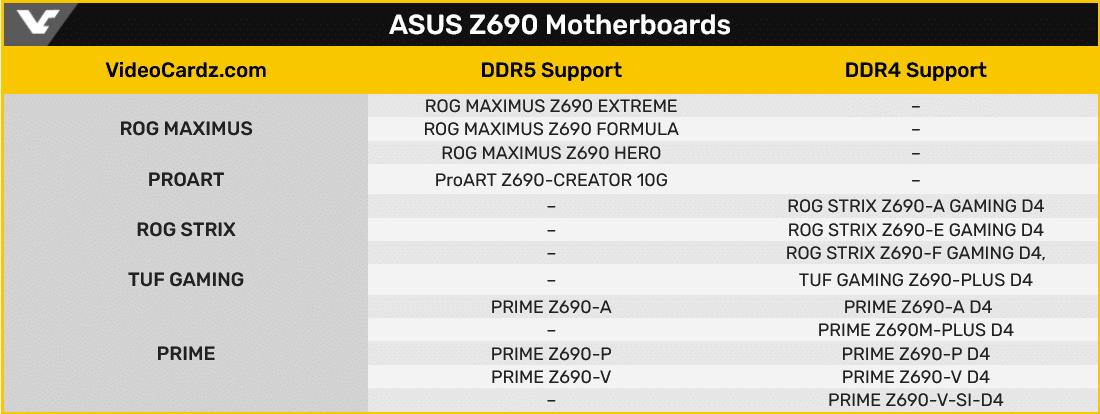 Tableau cartes mères Z690 chez Asus